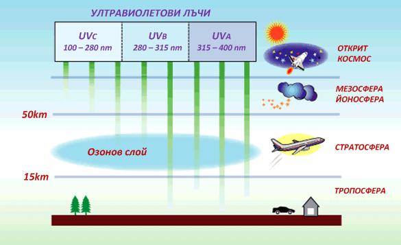 Озоновият слой блокира част от UV лъчите, които достигат до земната повърхност