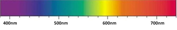 Спектър на видимата светлина